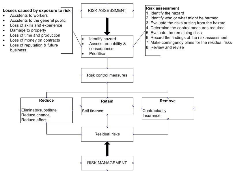 Construction Risk Assessments Templates
