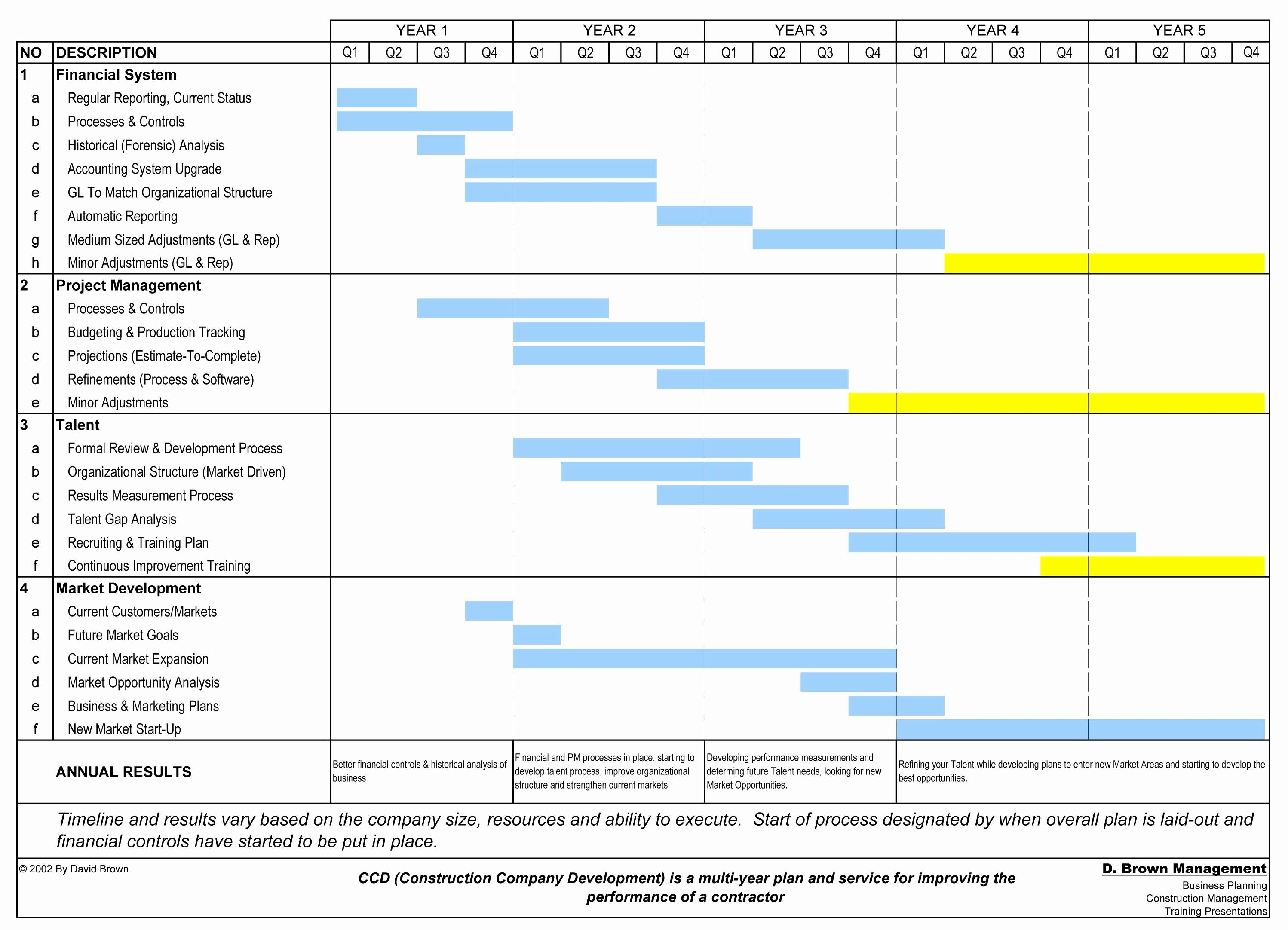 Construction Schedule Timeline Template