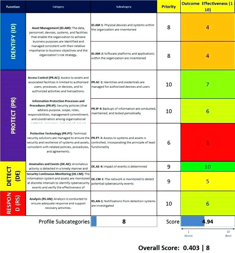 Corporate Cyber Security Strategy Template