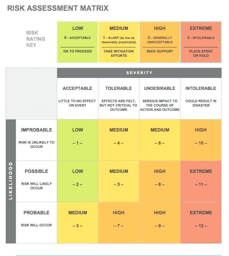 Credit Union Ach Risk Assessment Template