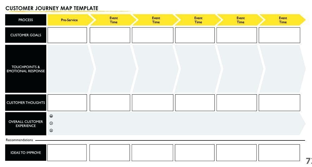 Customer Journey Map Keynote Template