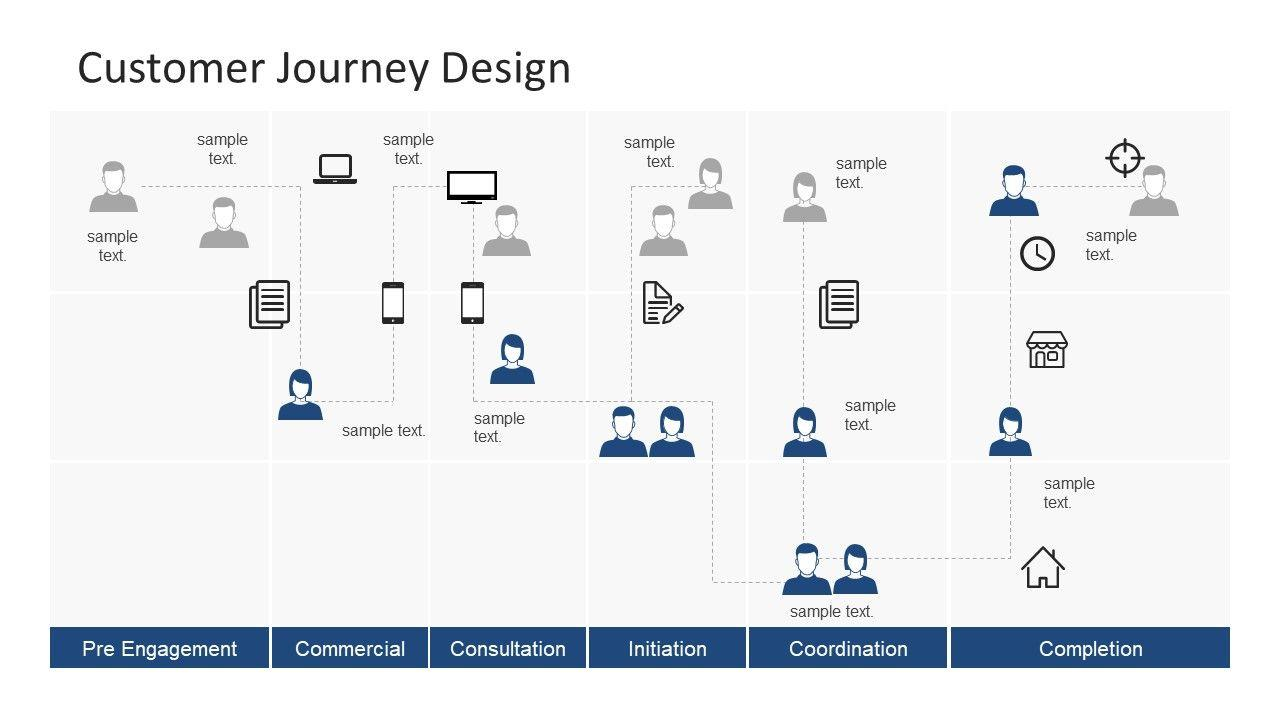 Customer Journey Map Powerpoint Template