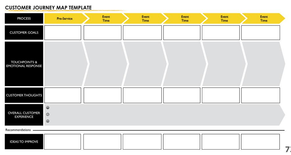 Customer Journey Map Template Doc