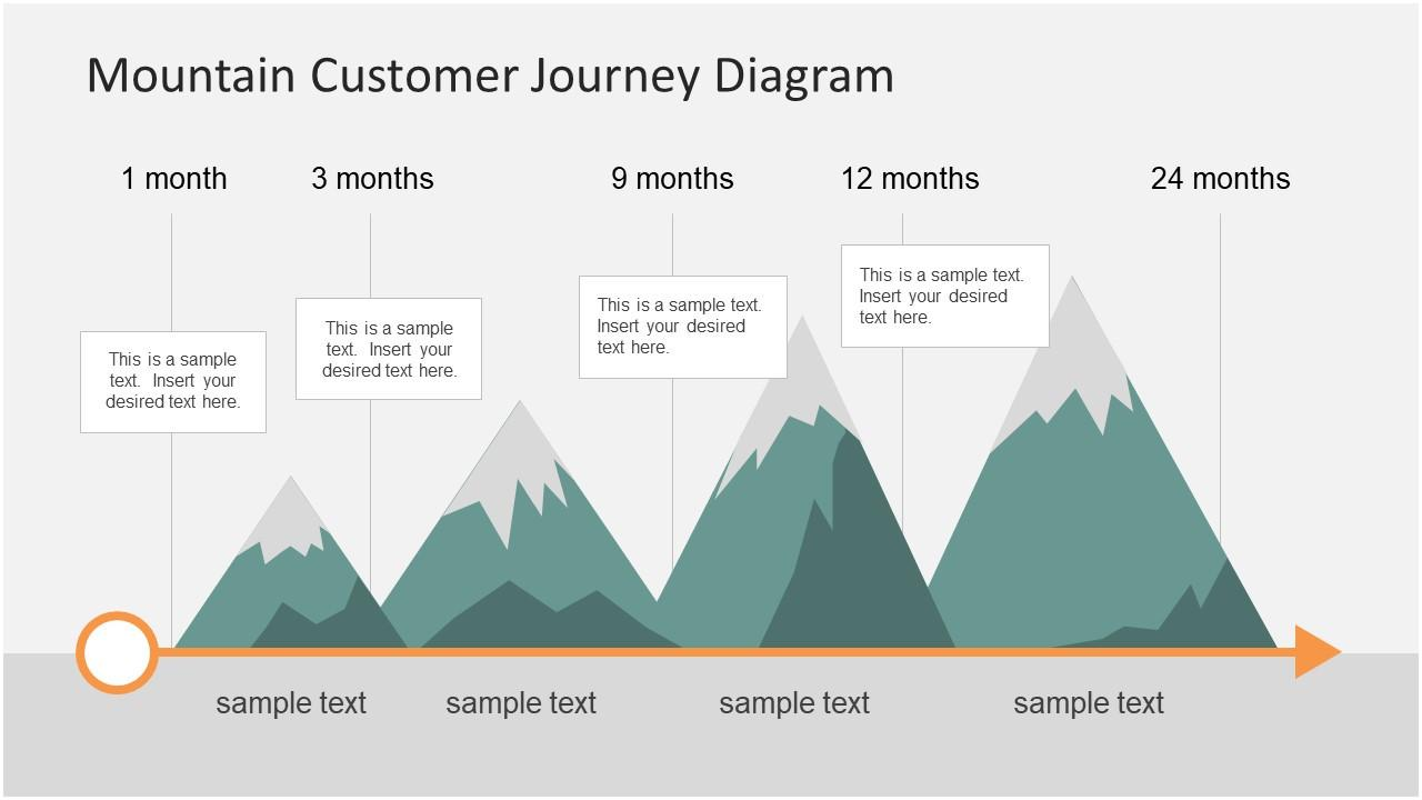 Customer Journey Powerpoint Template Free