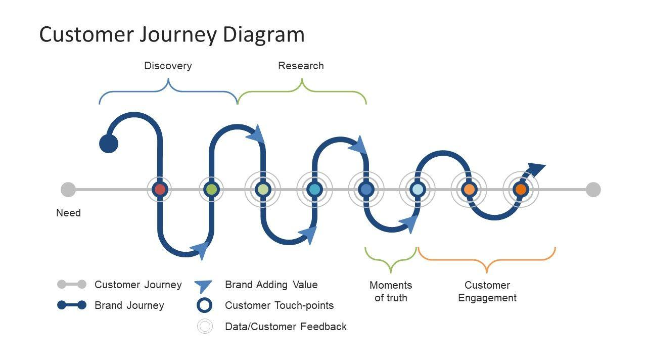 Customer Journey Powerpoint Templates