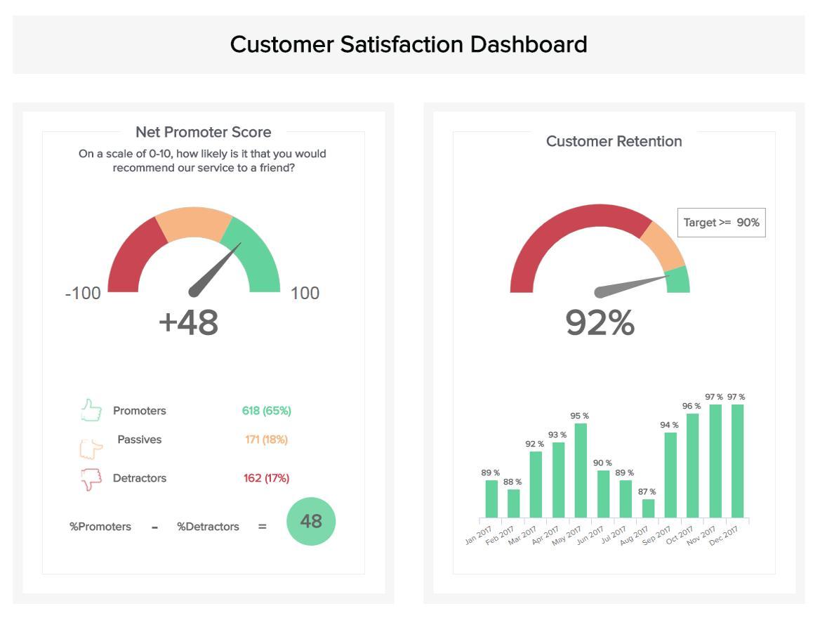 Customer Service Dashboard Templates