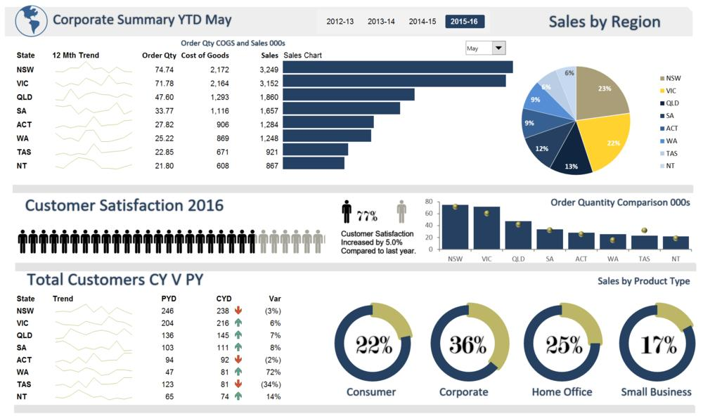 Dashboard Excel Templates Download