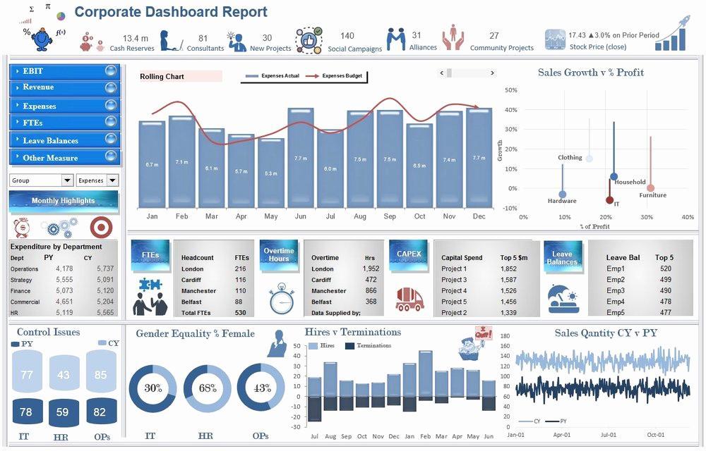 Dashboard Report Templates