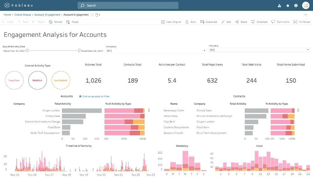 Dashboard Requirements Template