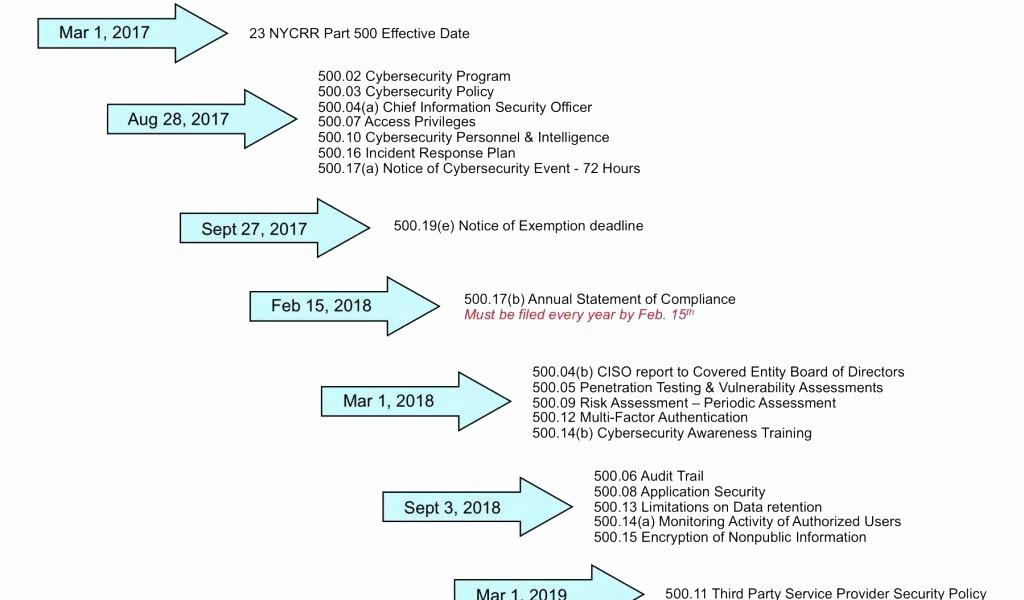 Data Security Incident Response Plan Template