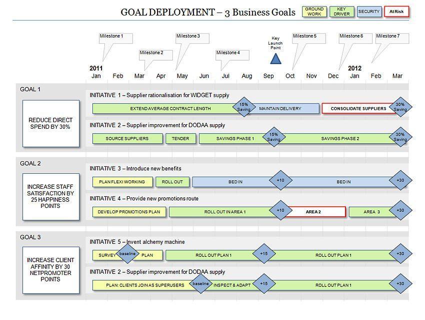 Deployment Roadmap Template