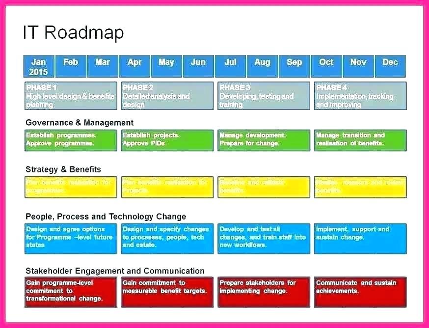 Development Roadmap Templates