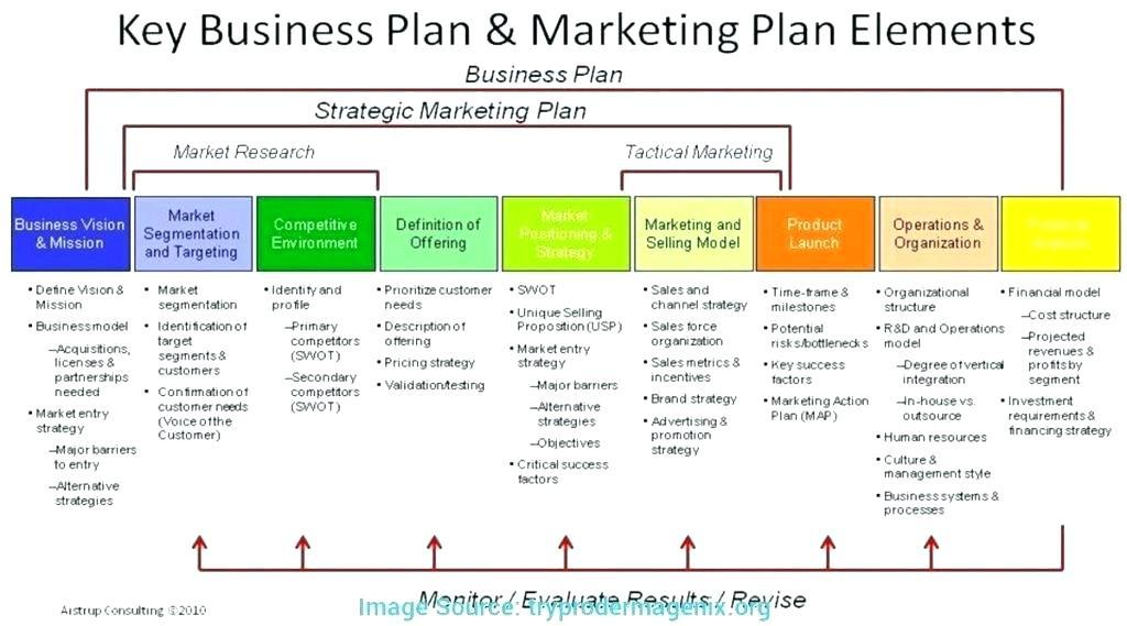 Digital Marketing Plan Template 2018