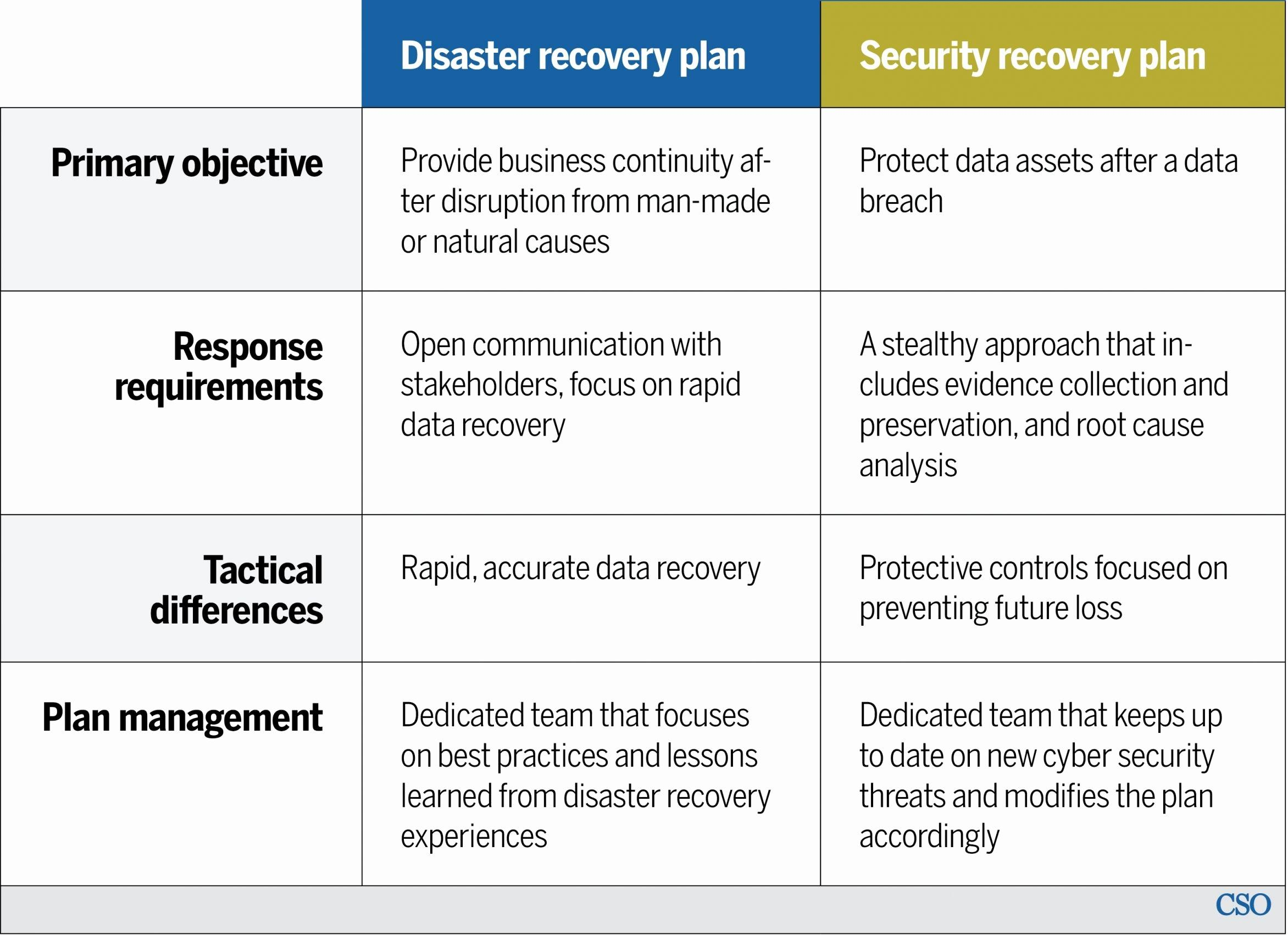 Disaster Recovery Testing Plan Template