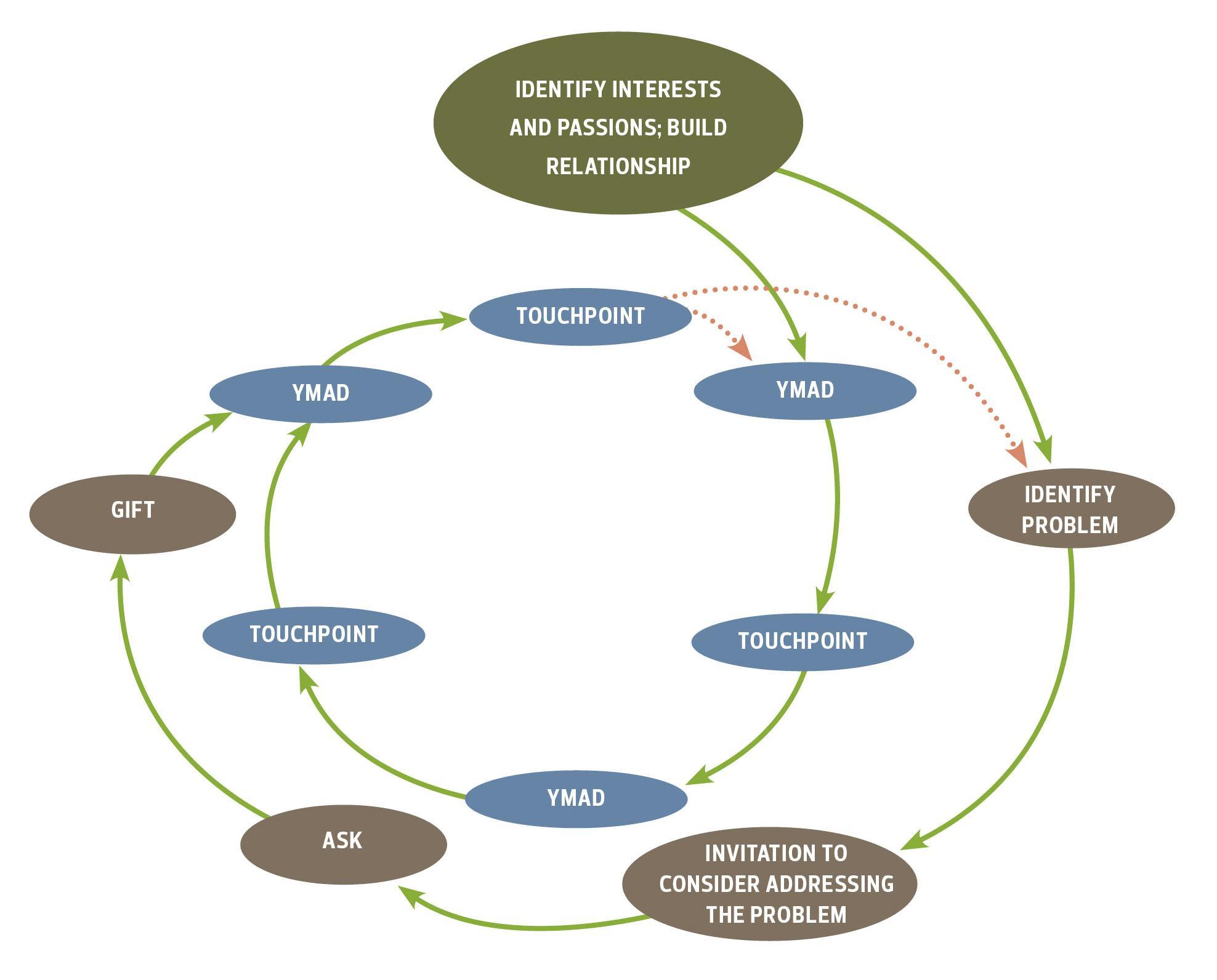 Donor Stewardship Plan Example