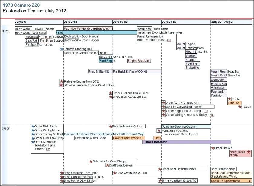 Draw Timeline Templates
