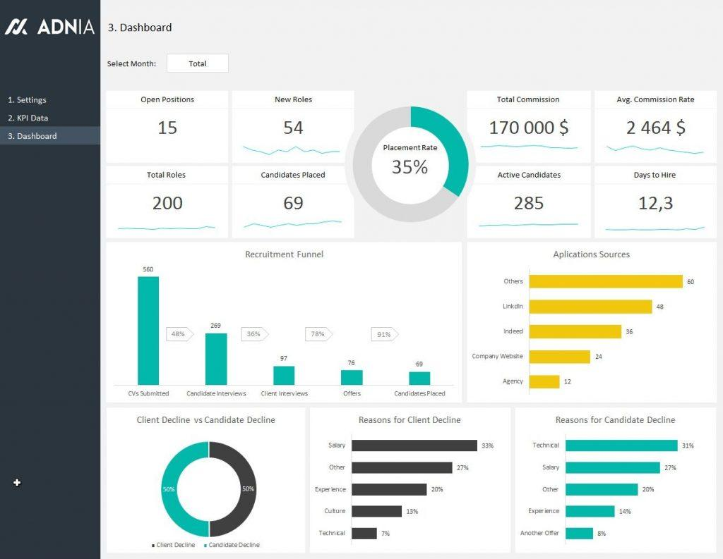 Dynamic Dashboard Template In Excel Download