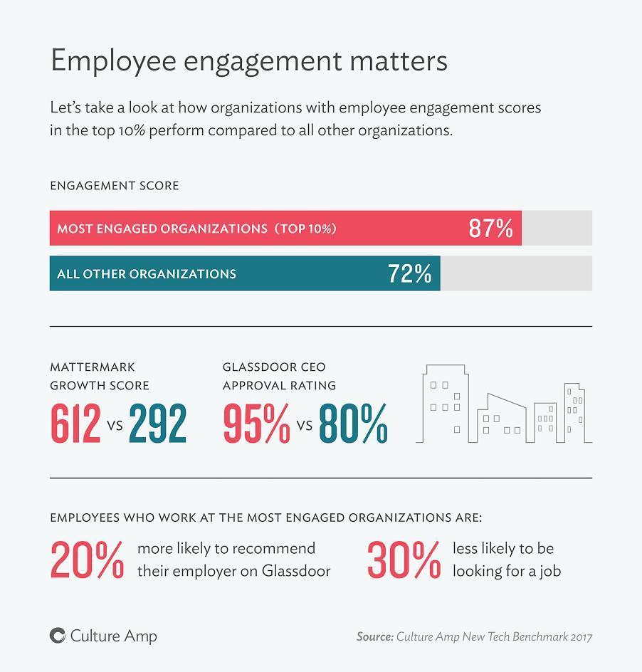 Employee Engagement Survey Question