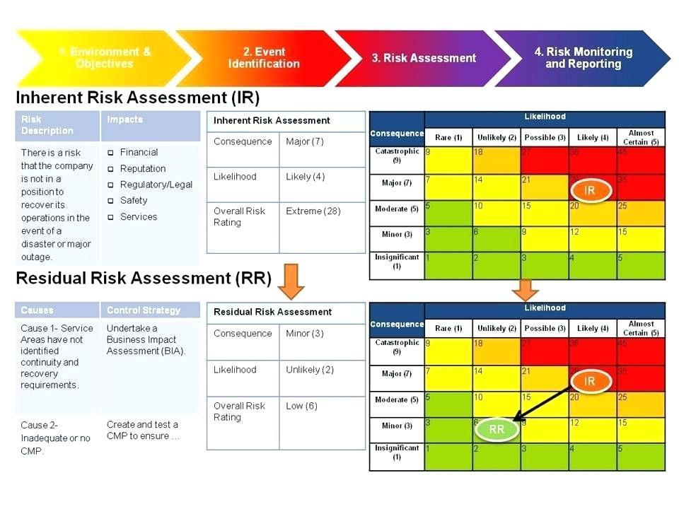Enterprise Risk Management Assessment Template