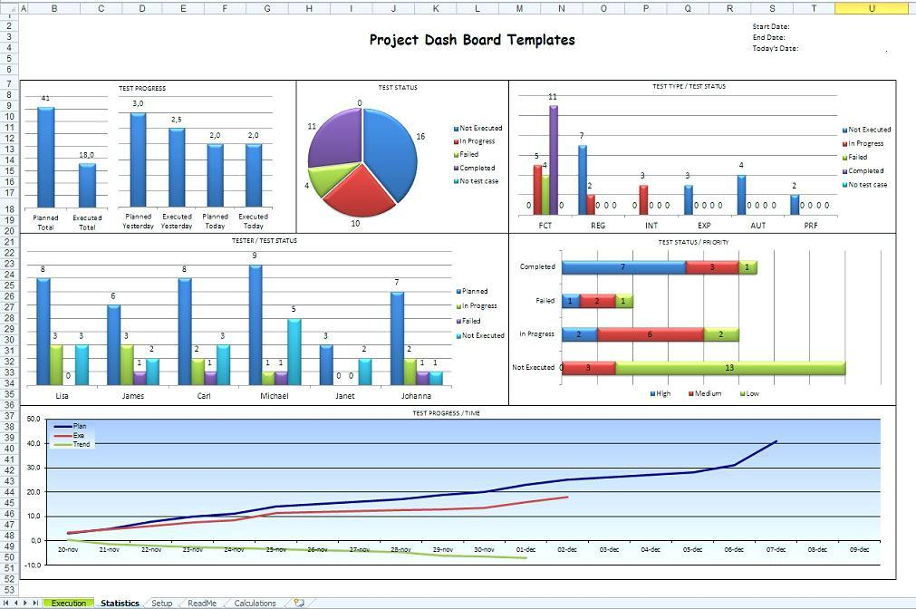 Esri Operations Dashboard Template