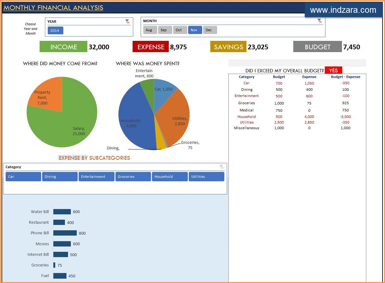 Excel Dashboard Templates Finance