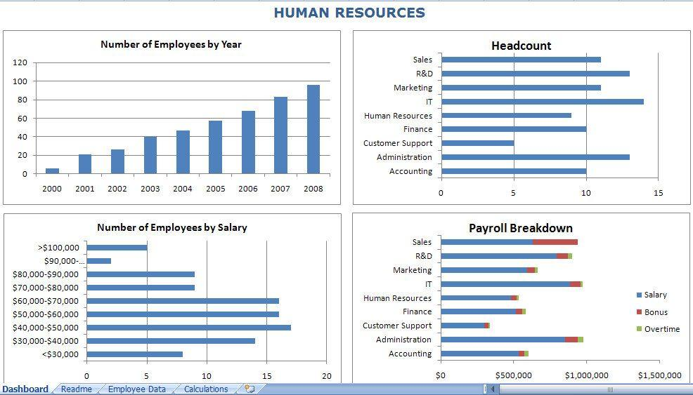 Excel Dashboard Templates For Hr
