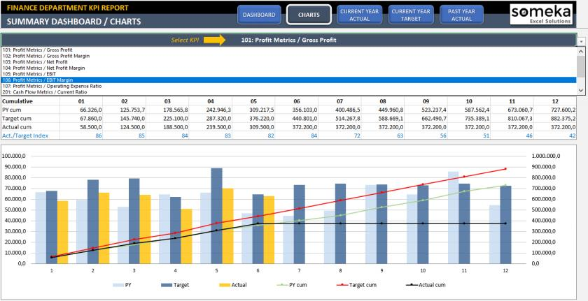 Excel Finance Dashboard Templates