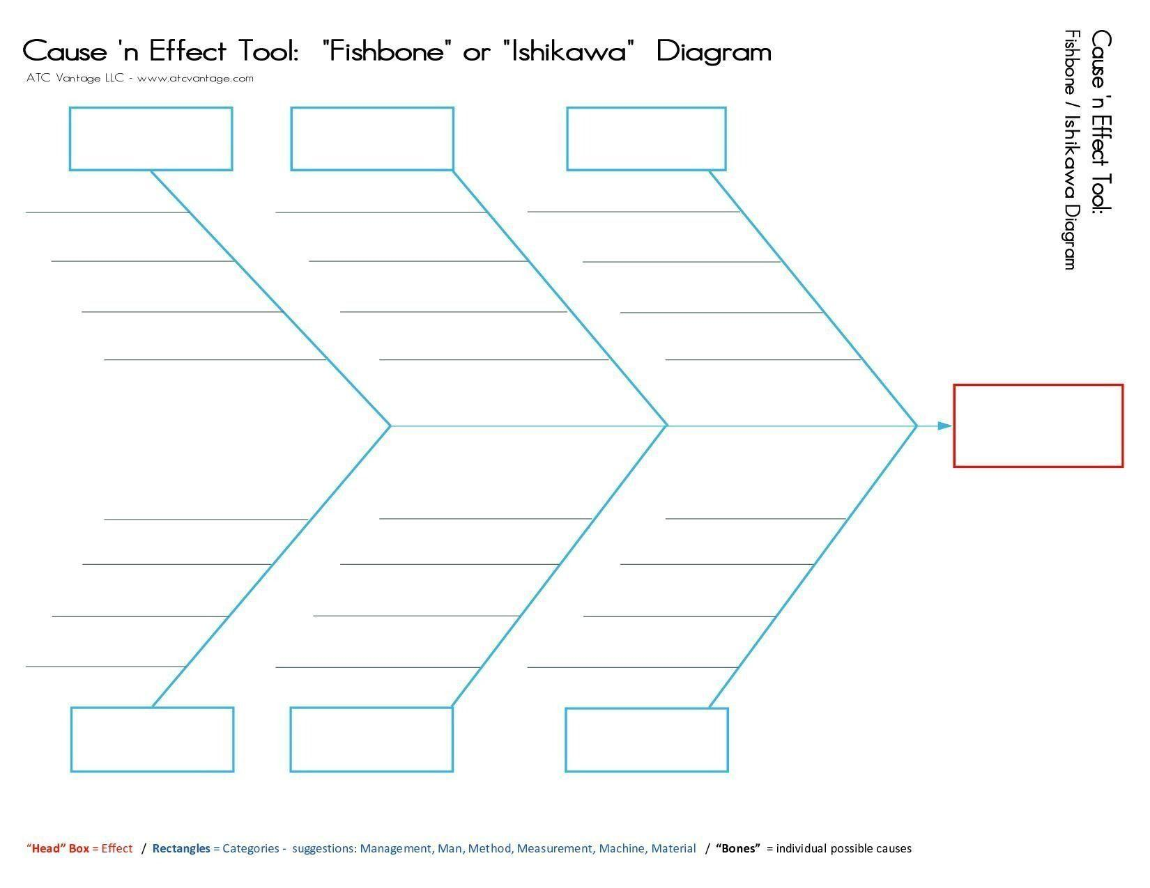Excel Fishbone Template Root Cause Analysis