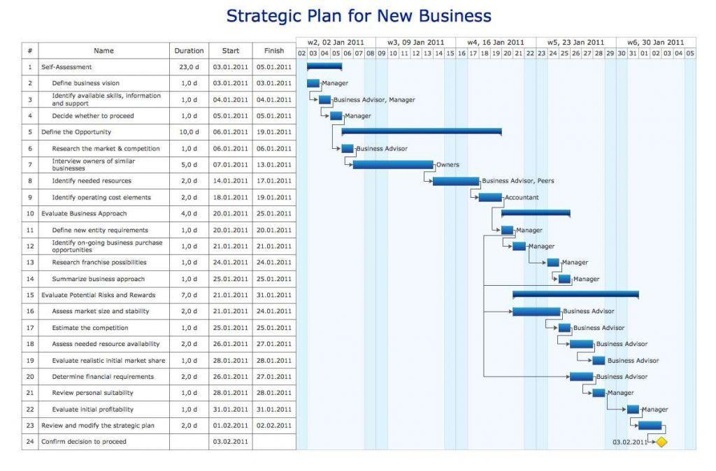 Excel Gantt Chart Template Mac