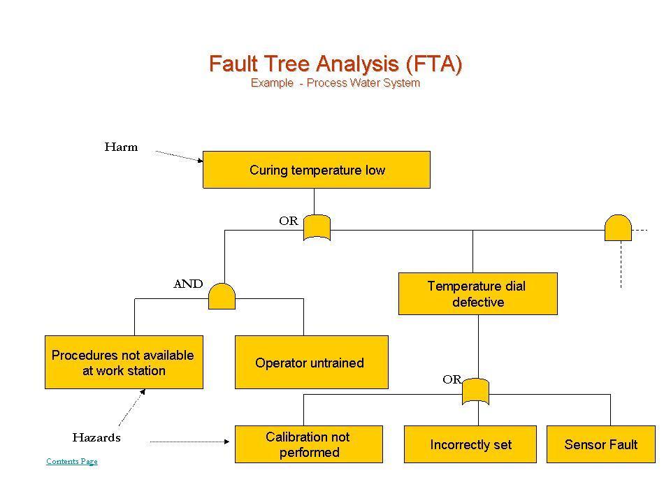 Fault Tree Analysis Example Aircraft