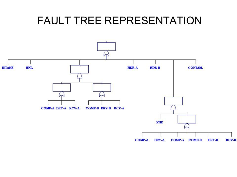 Fault Tree Analysis Example In Pharmaceutical Industry