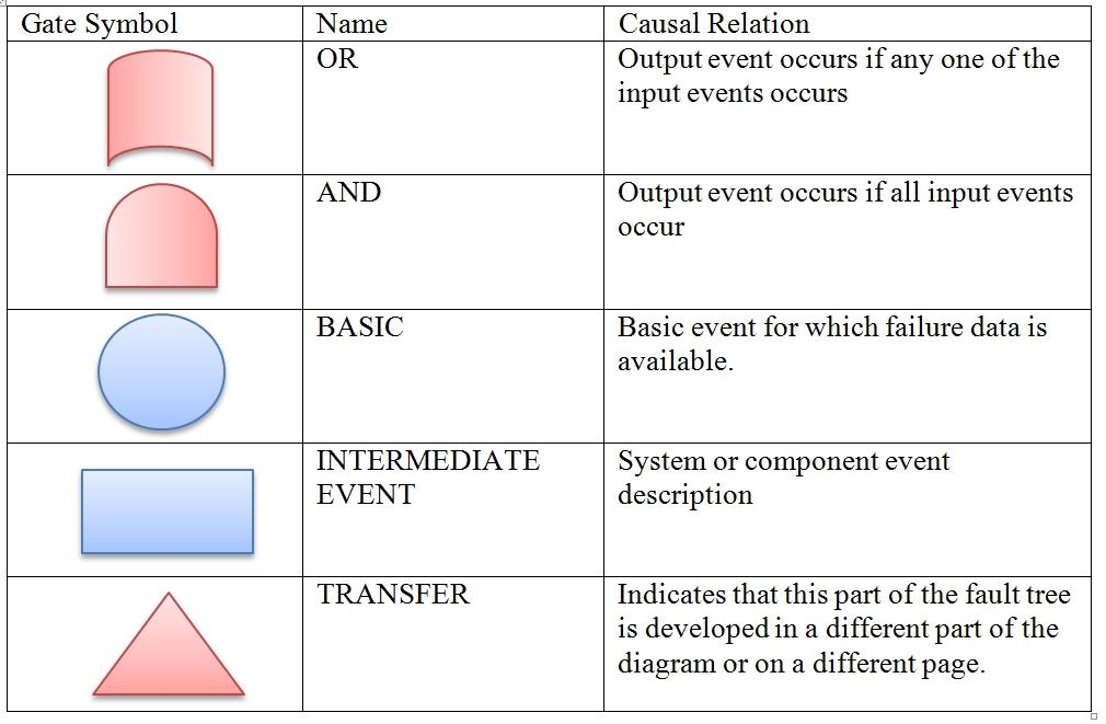 Fault Tree Analysis Example Medical Device
