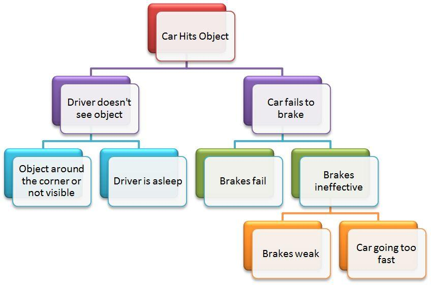 Fault Tree Analysis Template Ppt