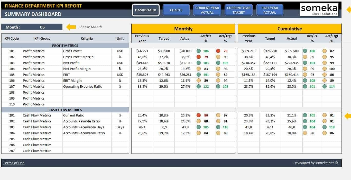 Financial Dashboard Examples In Excel
