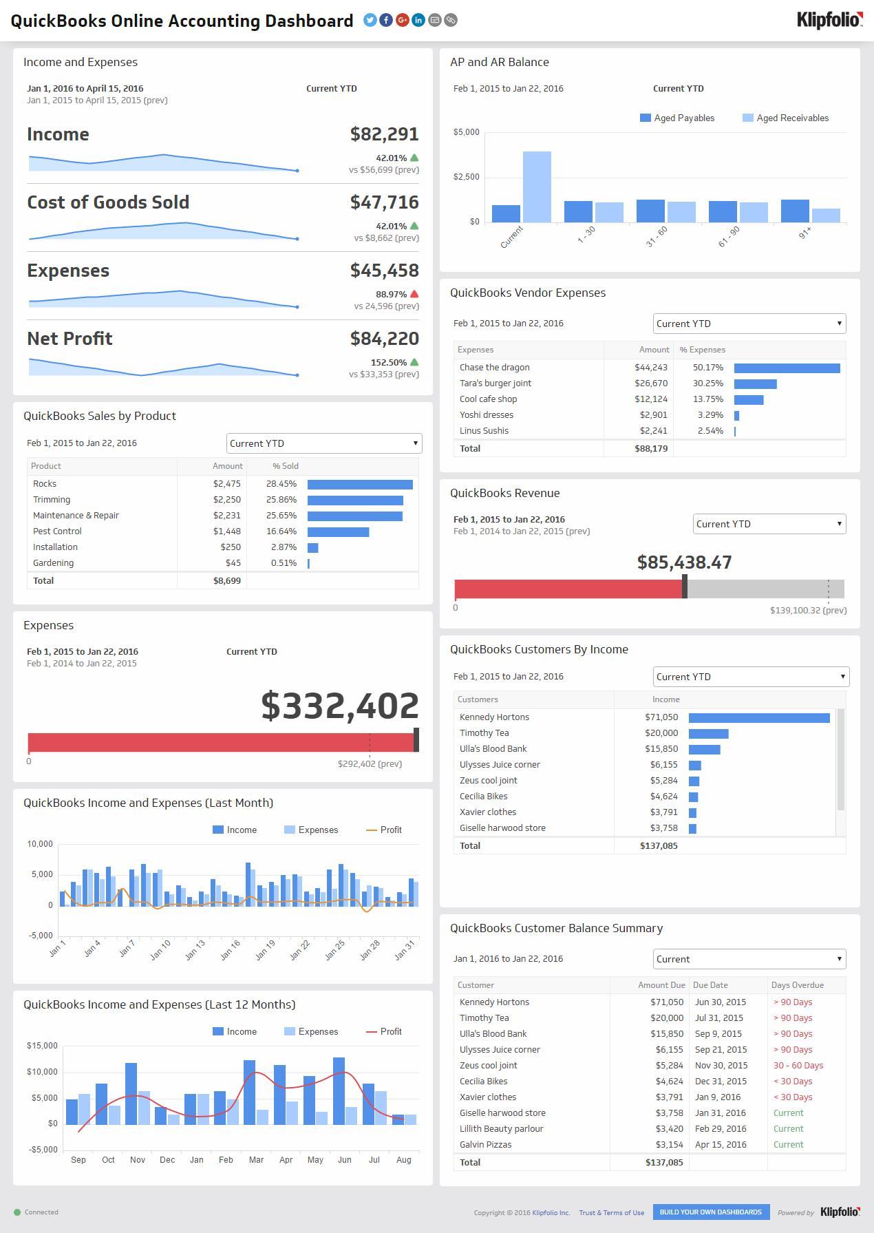 Financial Dashboard Samples