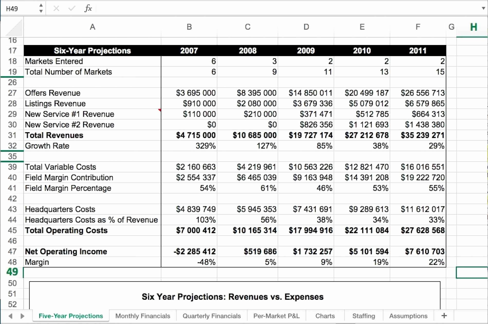 Financial Modeling Spreadsheet Templates