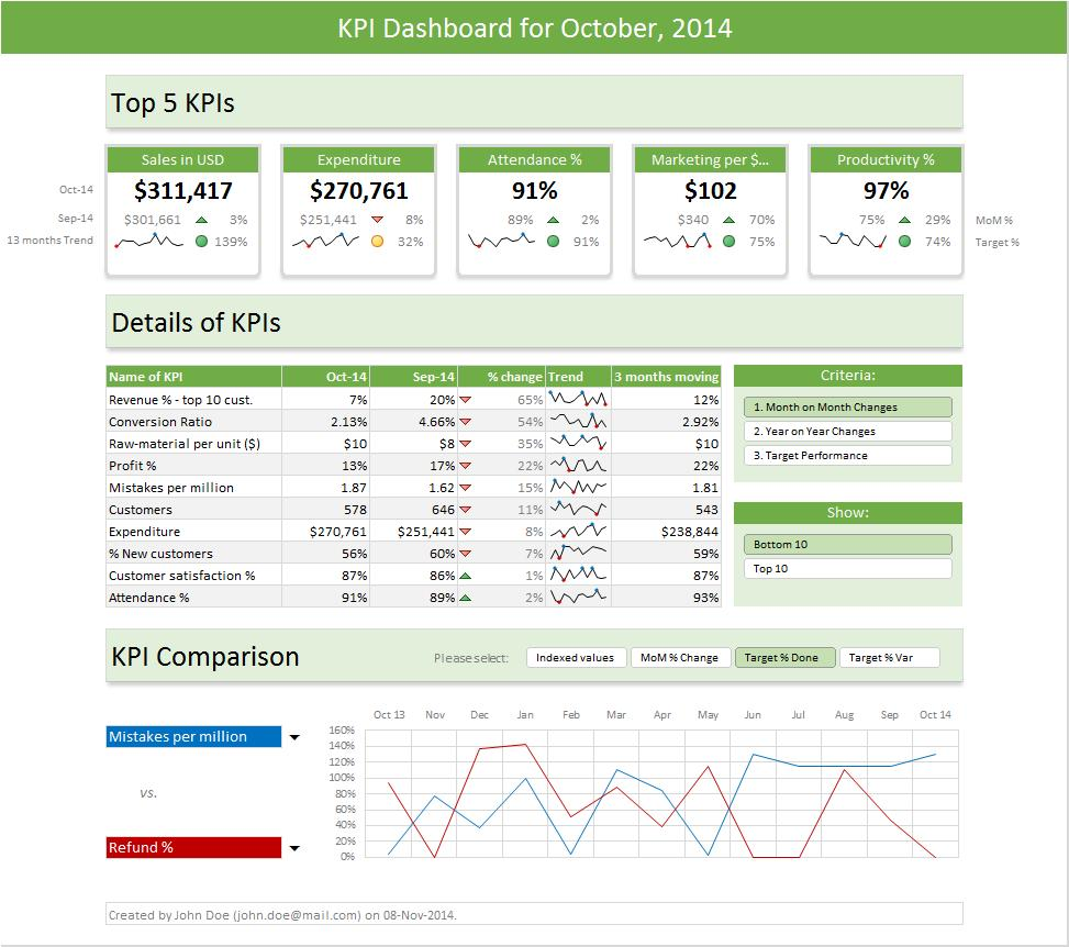 Financial Performance Dashboard Template