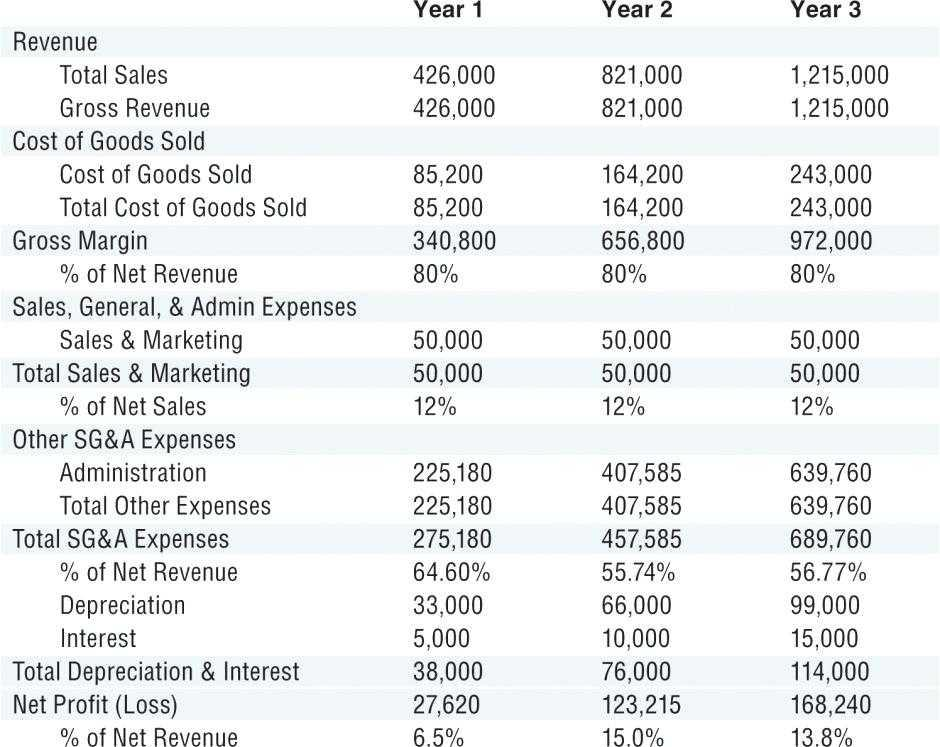 Financial Projections Template Free Download
