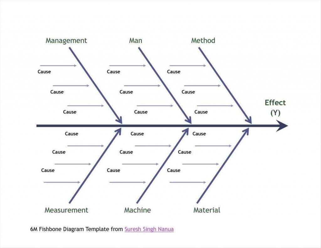 Fishbone Diagram Template Download