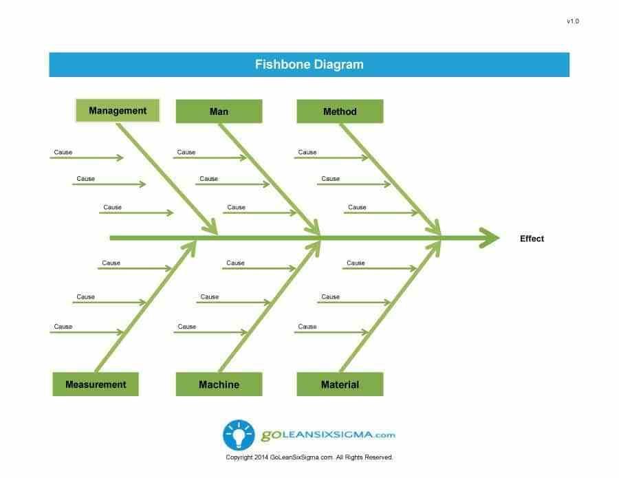 Fishbone Diagram Word Template Download