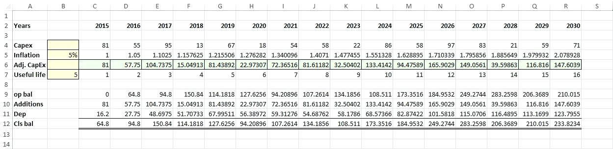 Fixed Asset Register Monthly Depreciation Schedule Excel Template