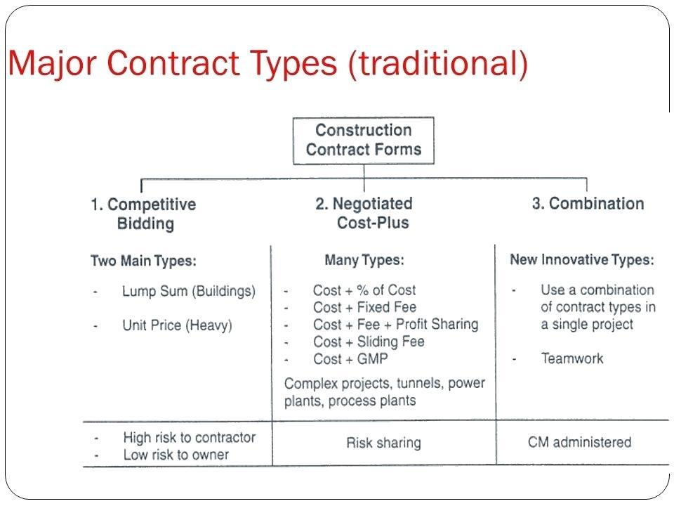Fixed Price Construction Contract Template