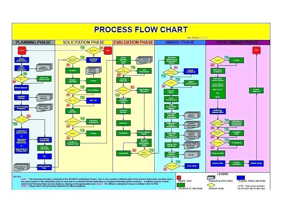 Flowchart Templates Microsoft Word 2010