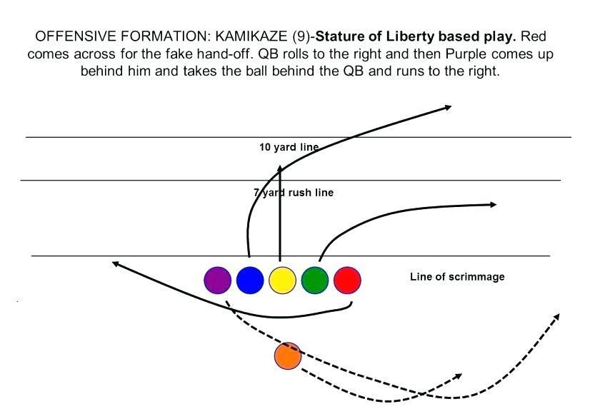 Football Defensive Playbook Template