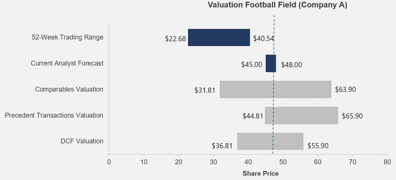 Football Field Template Valuation