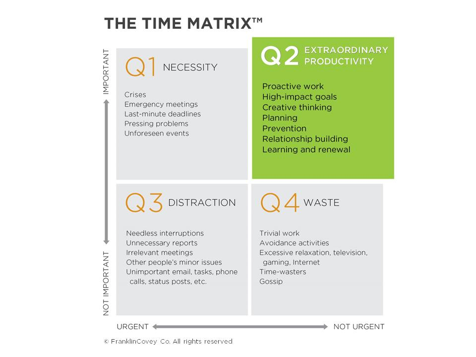 Franklin Covey Time Matrix Template