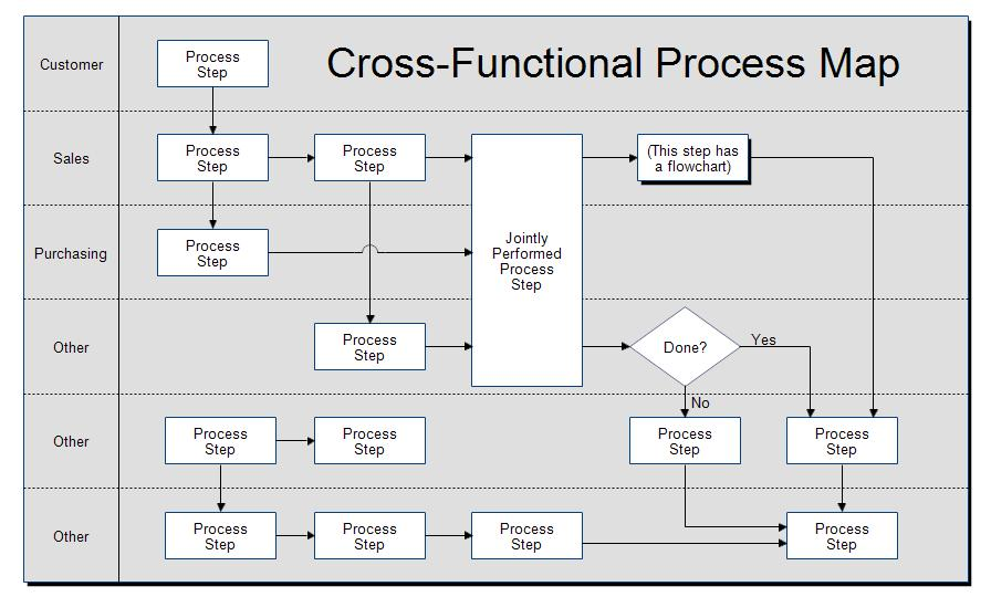 Free Business Process Map Template