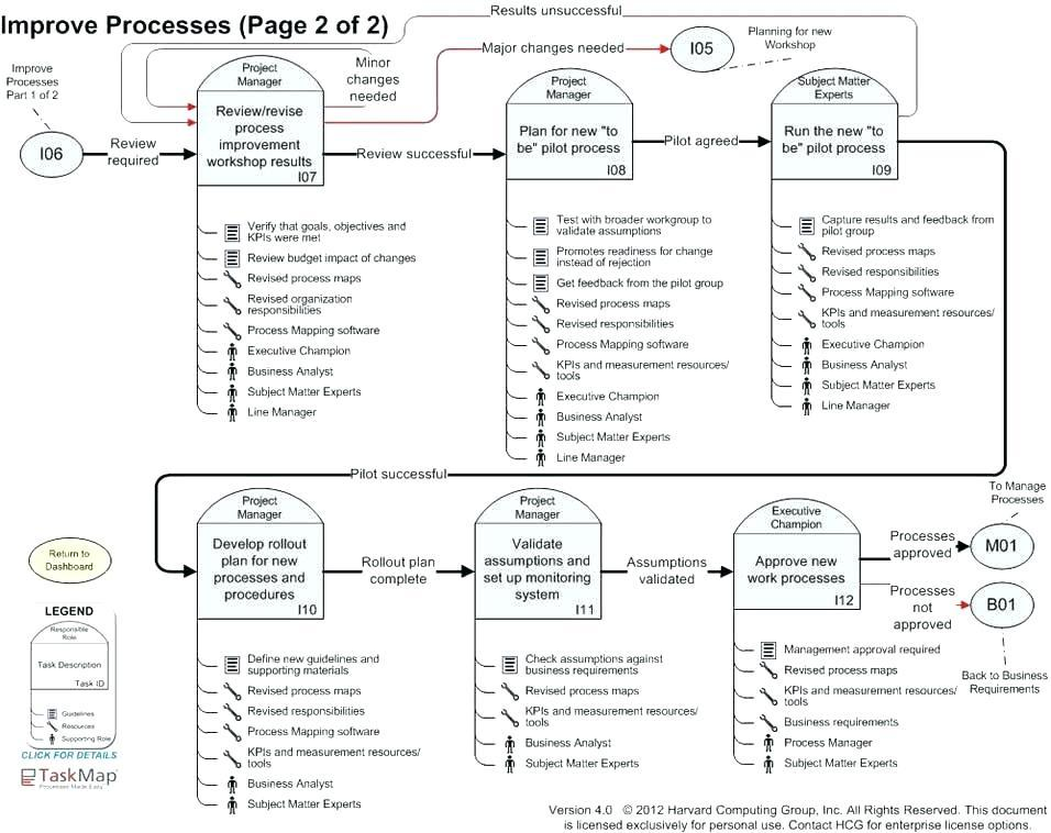 Free Business Process Mapping Template