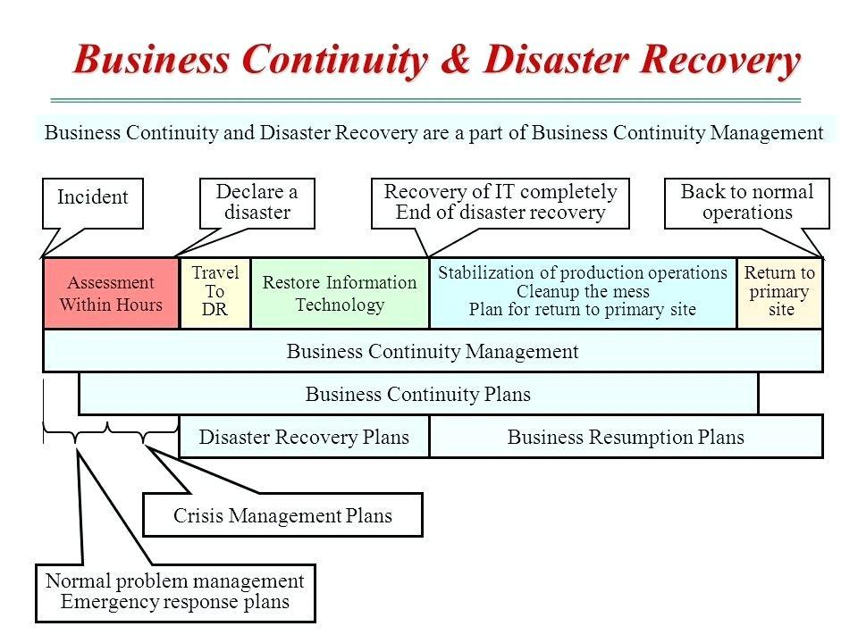 Free Company Disaster Recovery Plan Template