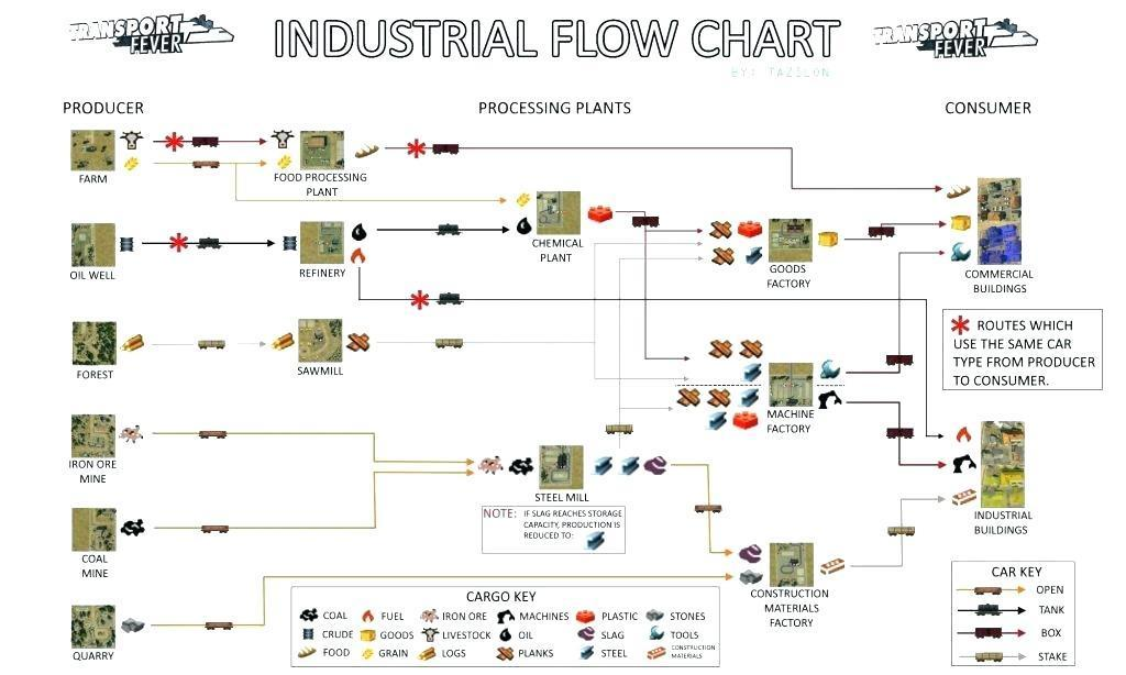 Free Company Flow Chart Template
